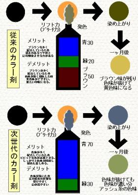 カラー剤コンテンツ